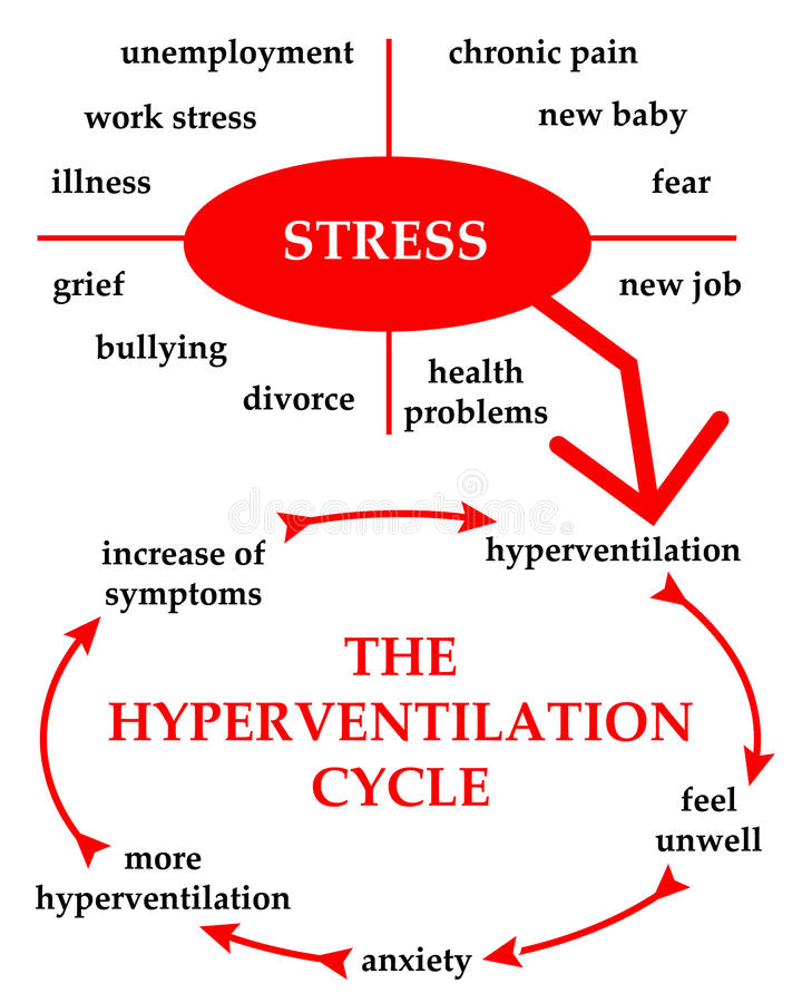 Download Hyperventilation stock illustration. Image of anxiety - 33594349