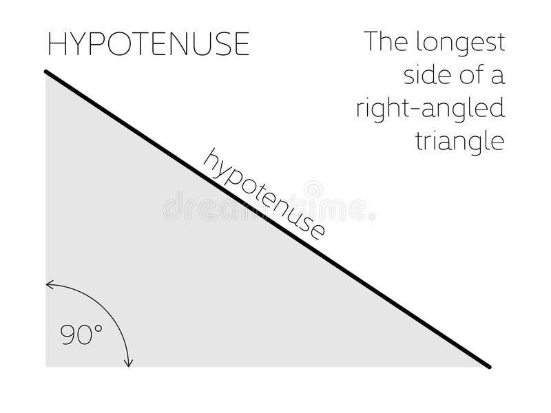 Hypotenuse - γεωμετρική έννοια Η μεγαλύτερη πλευρά ενός ορθογώνιου τριγώνου επίσης corel σύρετε το διάνυσμα απεικόνισης απεικόνιση αποθεμάτων