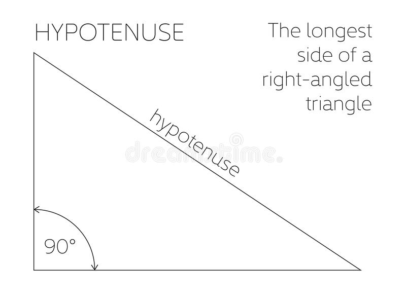 Hypotenuse - geometrical concept. The longest side of a right-angled triangle. Vector illustration.  royalty free illustration