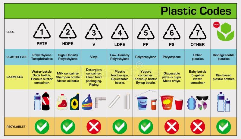 I codici di plastica dentro riciclano la riutilizzazione riducono il concetto royalty illustrazione gratis