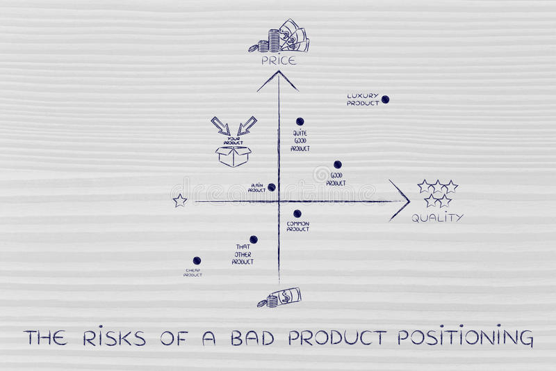 I rischi di cattivo posizionamento di prodotto, mappa con il prodotto sbagliato s illustrazione vettoriale