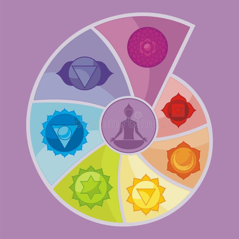 I sette Chakras royalty illustrazione gratis
