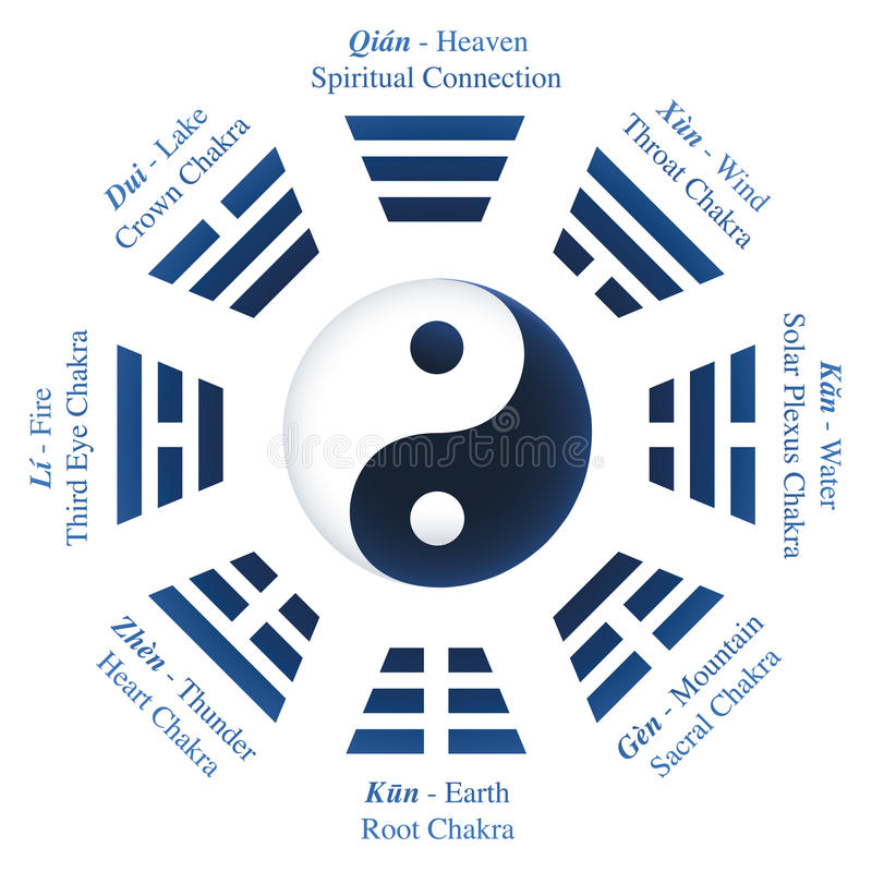 I significations de Ching Trigrams Yin Yang Names illustration de vecteur
