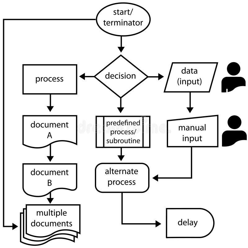 I simboli di diagramma di flusso scorrono frecce che programmano il processo illustrazione di stock