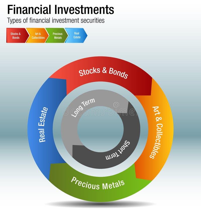 I tipi il metallo Real Estate di investimenti finanziari delle obbligazioni delle azione tracciano una carta di illustrazione di stock