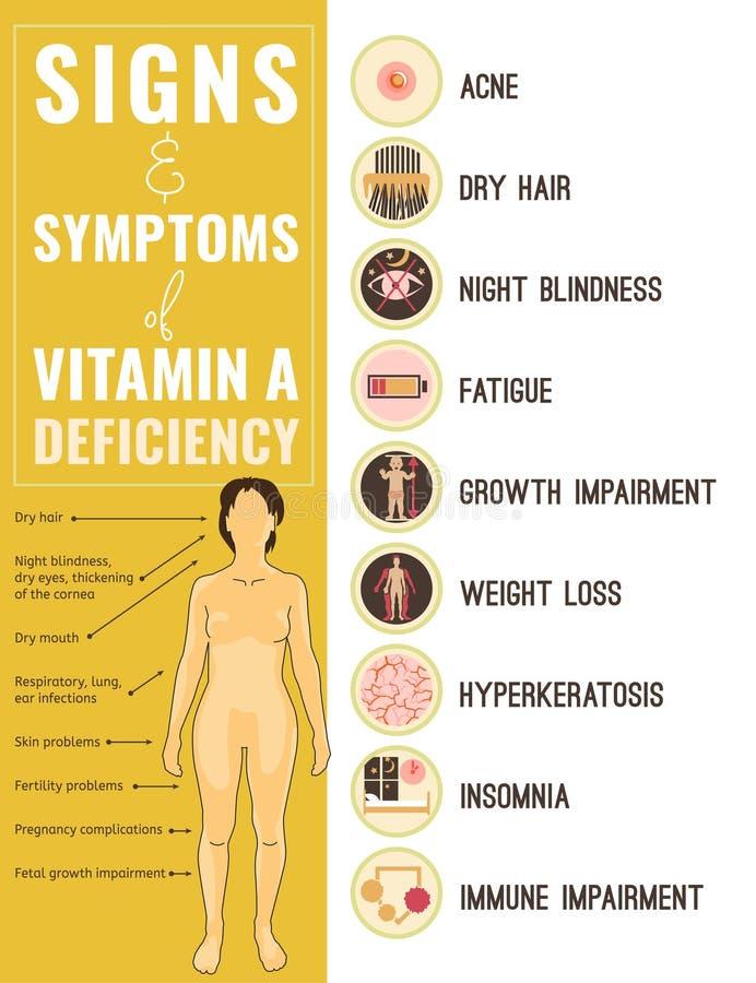 Icônes d'insuffisance de vitamine A réglées illustration stock