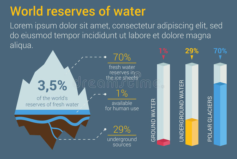 Iceberg and underground fresh water reserves infographic with isometric bar charts for available reserves, polar stock illustration