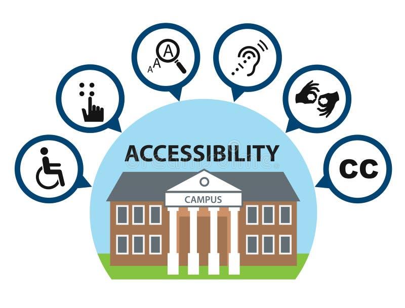 Icone di accessibilità della città universitaria illustrazione vettoriale