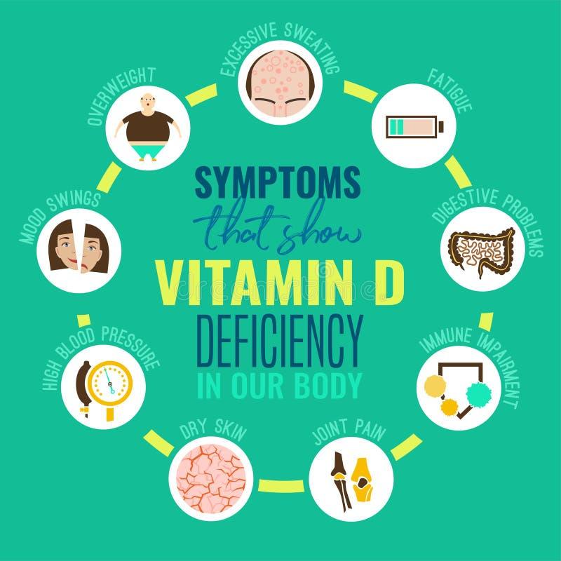 Iconos de la deficiencia de la vitamina D ilustración del vector