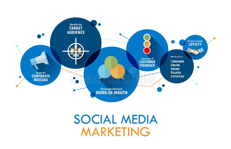 SOCIAL MEDIA MARKETING Vector Concept Banner on Circles. Icons and phrases explaining the concept of SOCIAL MEDIA MARKETING on overlapping blue circles. Vector royalty free illustration