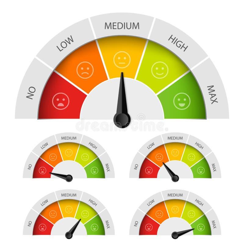 Idérik vektorillustration av metern för värderingskundtillfredsställelse Olik sinnesrörelsekonstdesign från rött som ska göras gr stock illustrationer
