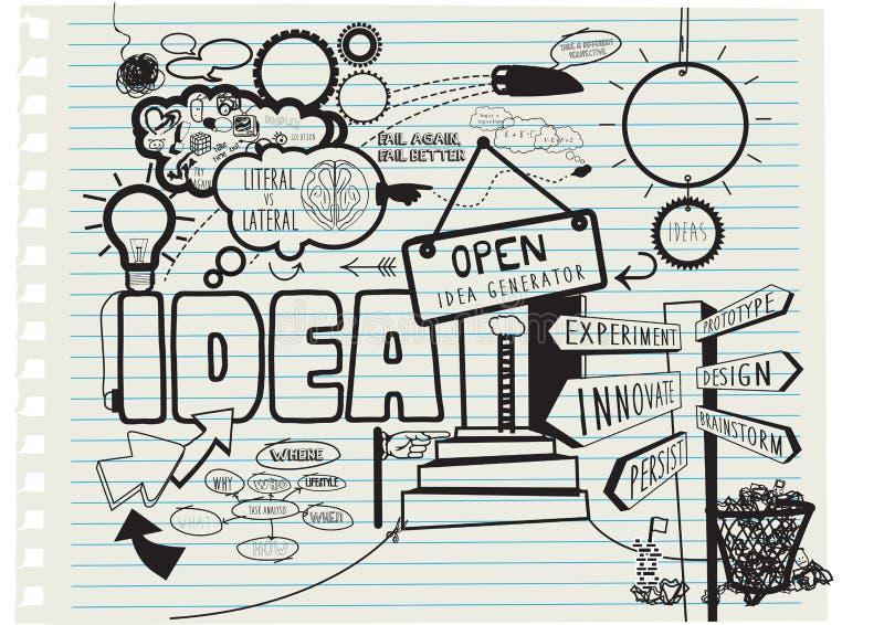 Idérikt begrepp för temat av nya idéer, dragen hand royaltyfri illustrationer