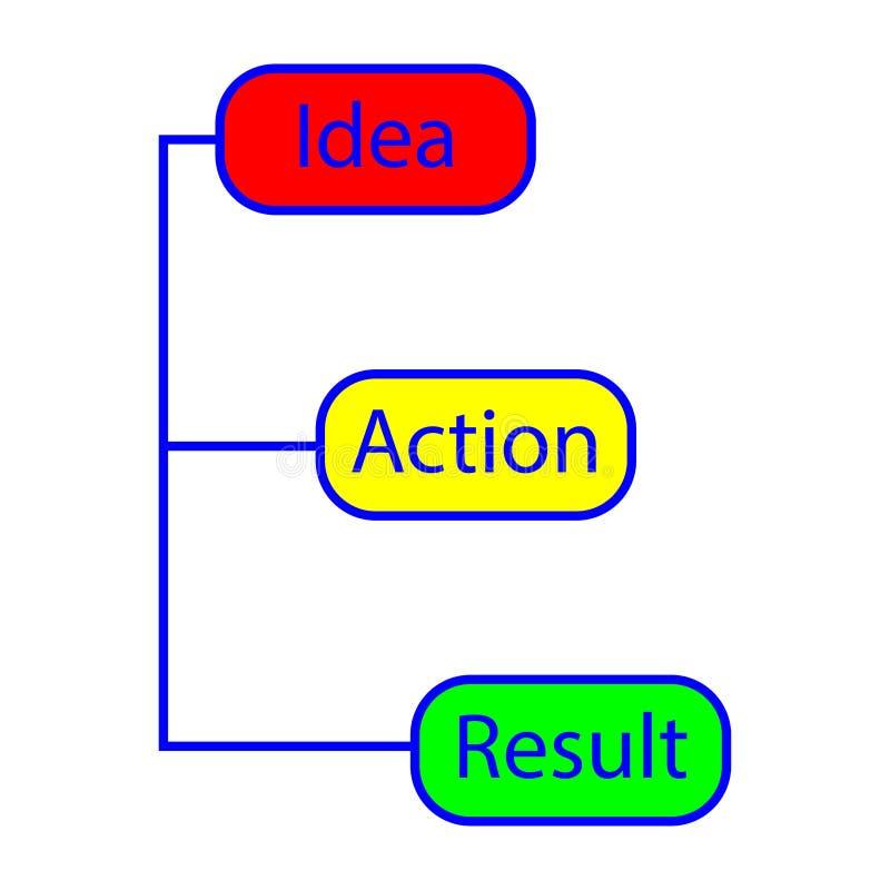 Idea,action,result stock vector. Eps ten vector illustration