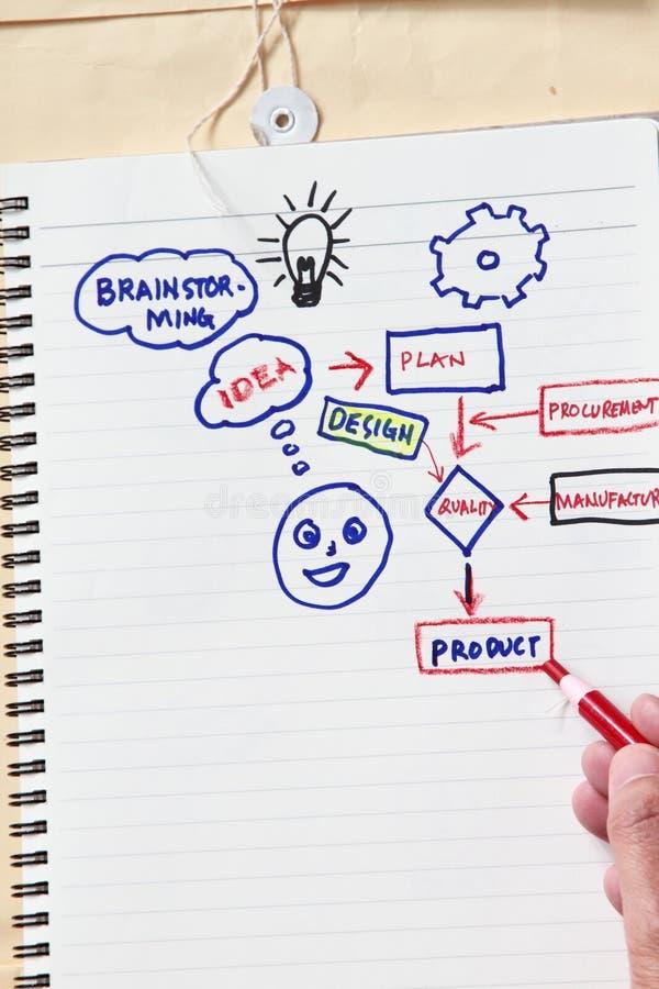 Idea e 'brainstorming' immagini stock