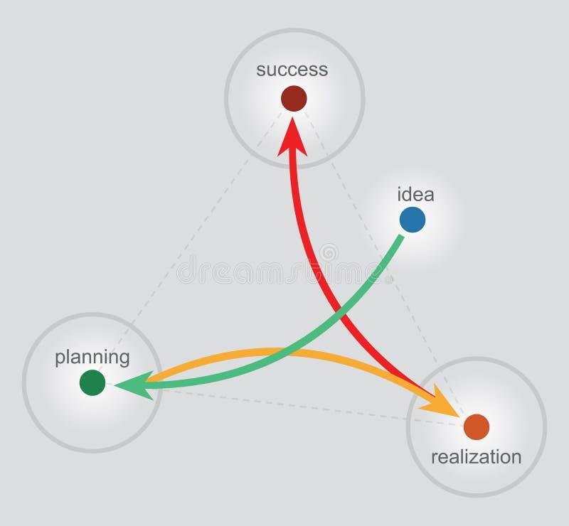 Download Idea innovadora ilustración del vector. Ilustración de banking - 41903932