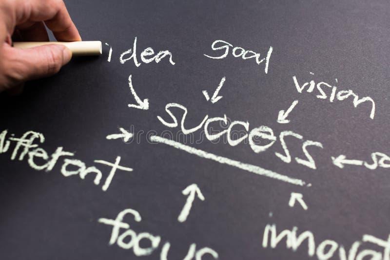 Idea to success stock image