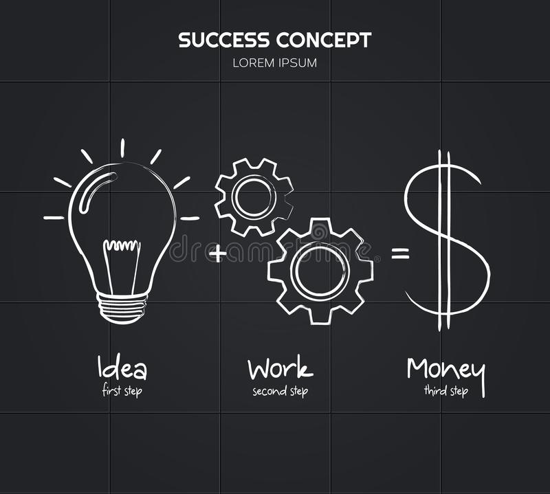 Idea and work is equal to financial success written using chalk. Light bulb, multiple cogwheels, dollar icon. Vector. Idea and work is equal to financial royalty free illustration