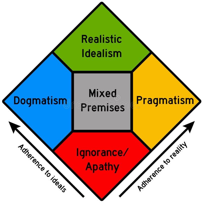 Download Ideale und Wirklichkeit stock abbildung. Illustration von ideal - 47100285
