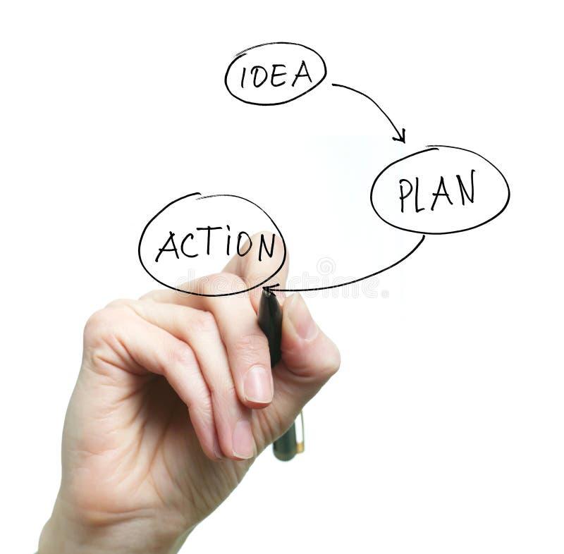 Idee, Plan, Tätigkeit stockbild