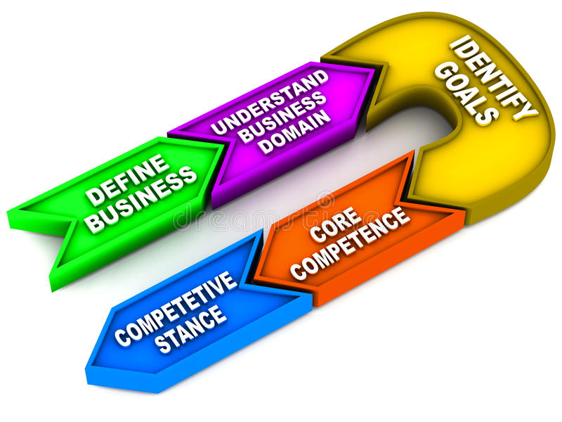 Identifying business needs. Includes the following steps: Business definition Understand business domain(s) Organization goals Core competence Competitive vector illustration
