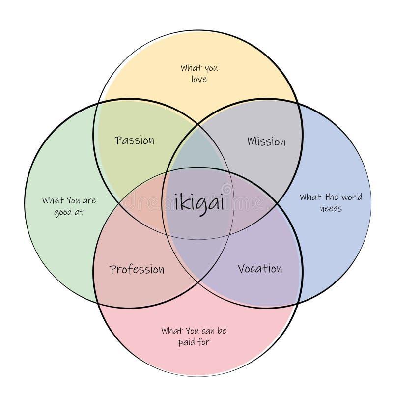 Ikigai concept van het vinden van een levensdoel door middel van een kruispunt tussen passie, missie, roeping en beroep royalty-vrije illustratie