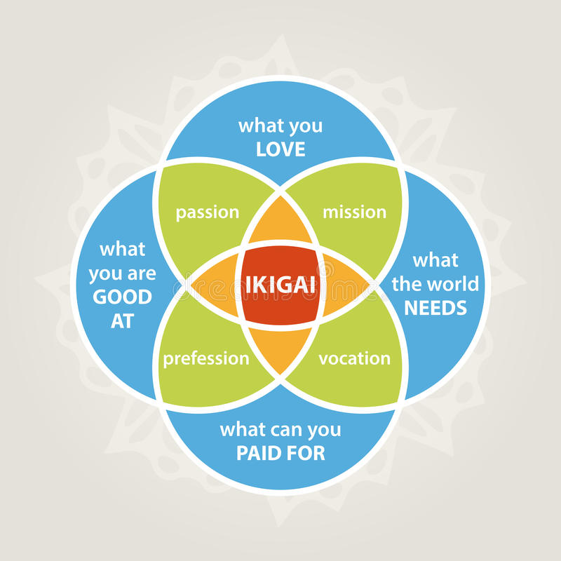 Ikigai diagram stock illustrationer