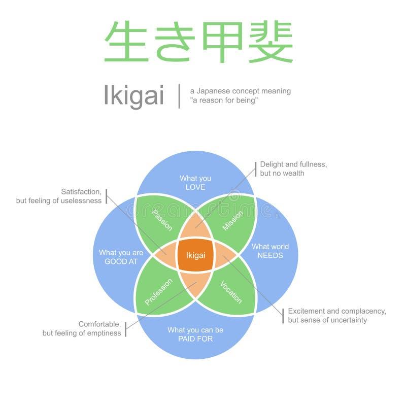 Ikigai, znaczyć życia pojęcie, wektorowa ilustracja ilustracji