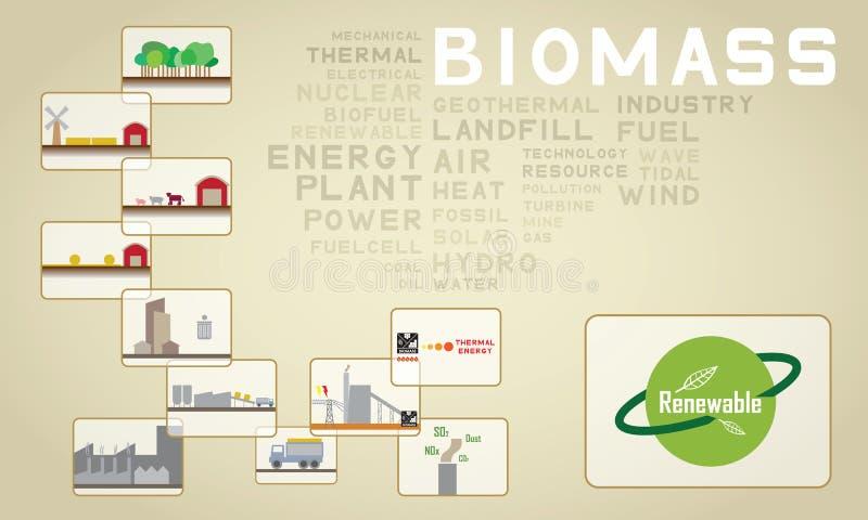 Ikone mit 03 Biomasse lizenzfreie abbildung