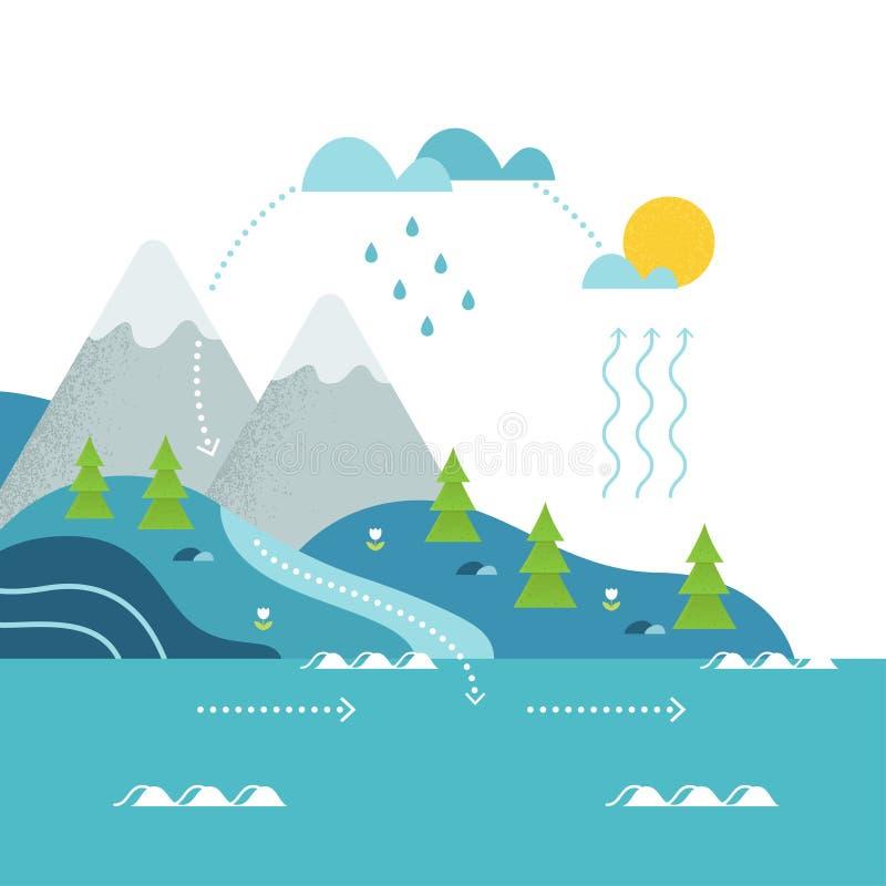 Il ciclo dell'acqua ed il fiume della montagna abbelliscono il vettore piano royalty illustrazione gratis