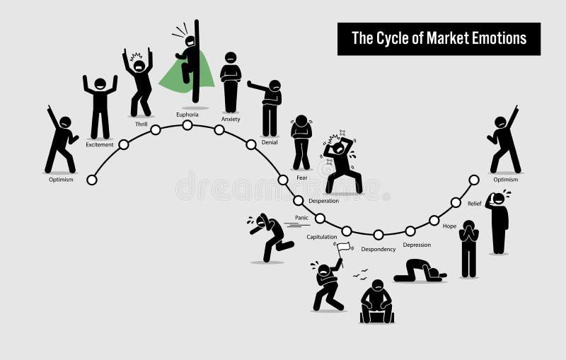 Il ciclo delle emozioni del mercato azionario royalty illustrazione gratis