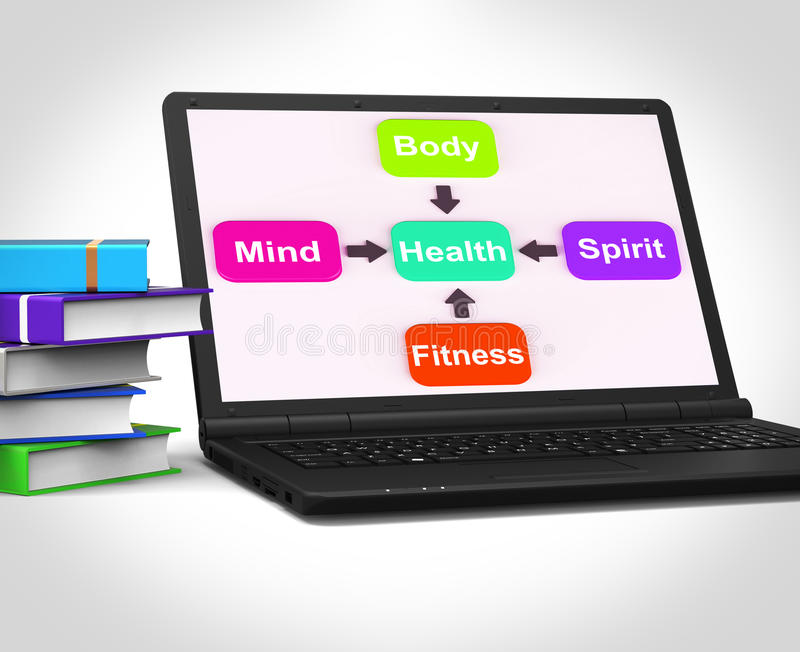 Il computer portatile di salute mostra il fisico medica e la forma fisica spirituali mentali Wellbe illustrazione vettoriale