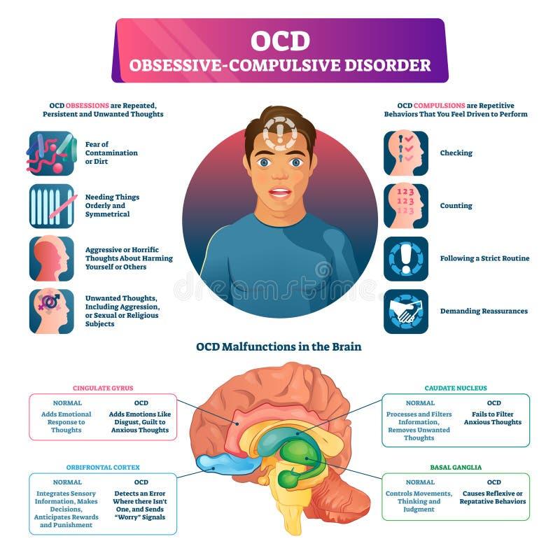 Il disordine ossessivo di disturbo ossessivo compulsivo ha identificato l'illustrazione di vettore di spiegazione illustrazione vettoriale