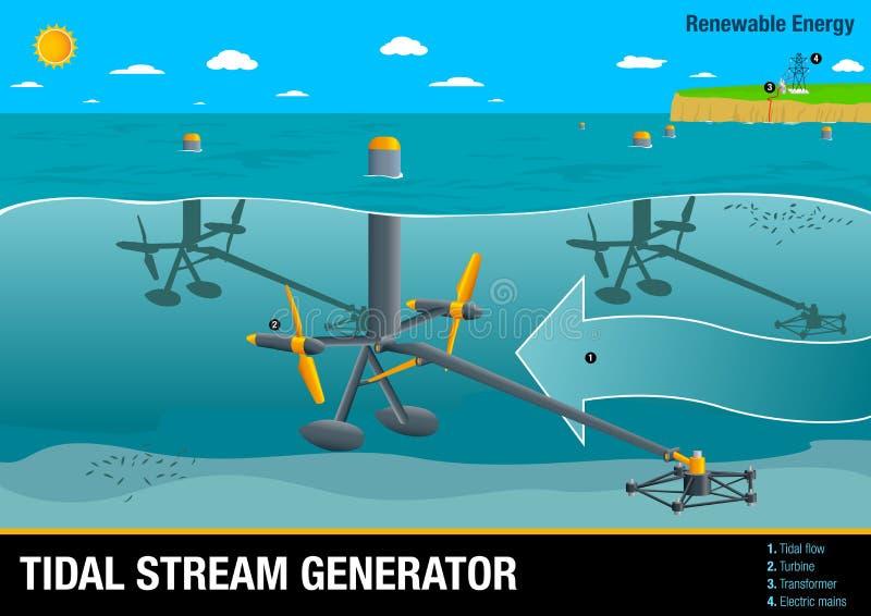 Il grafico illustra il funzionamento di un generatore della corrente di marea un tipo di potere di Wave illustrazione vettoriale