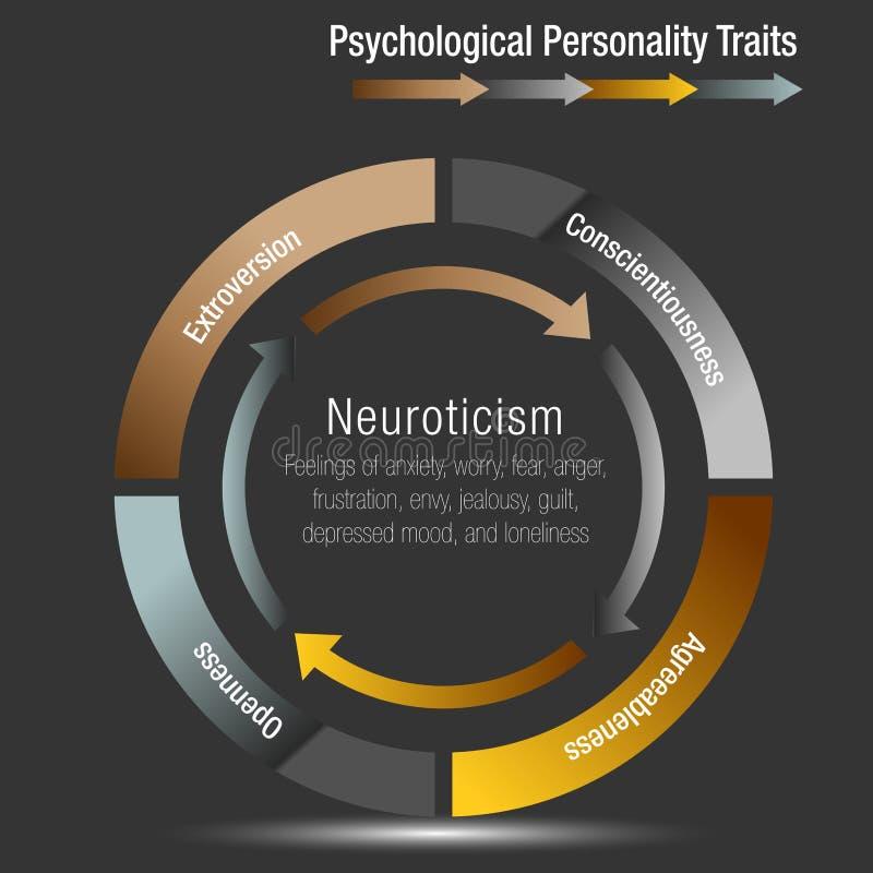Il grafico psicologico Infographic di tratti di personalità ha isolato illustrazione vettoriale