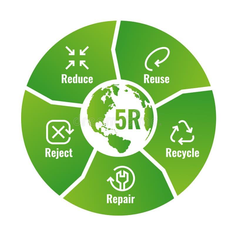 il grafico 5R si riduce, riutilizza, ricicla, ripara, rifiuta con il segno dell'icona ed il testo firma dentro lo schema a blocch illustrazione vettoriale