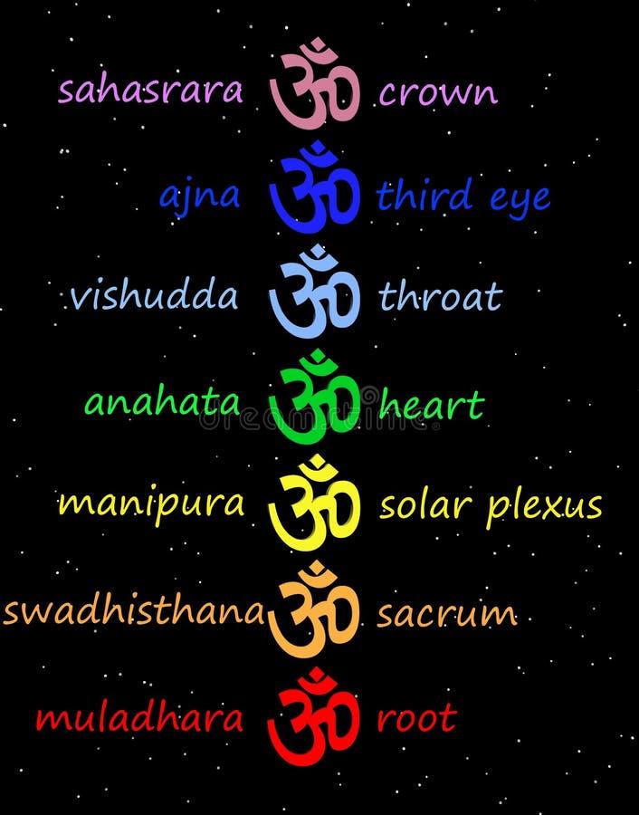 Il OM/aum colorati nella colonna di chakra illustrazione vettoriale