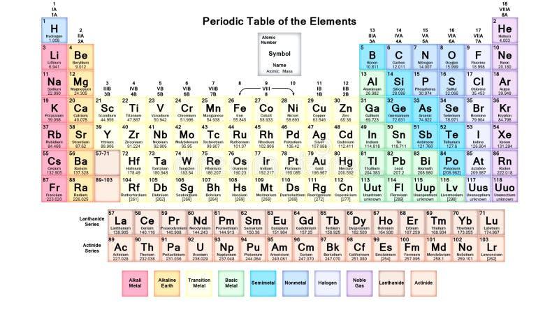 Il periodico degli elementi periodici di Mendeleev Elementi chimici illustrazione di stock
