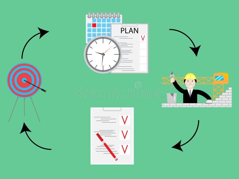 Il piano e fa, atto di controllo Concetto del ciclo di PDCA royalty illustrazione gratis