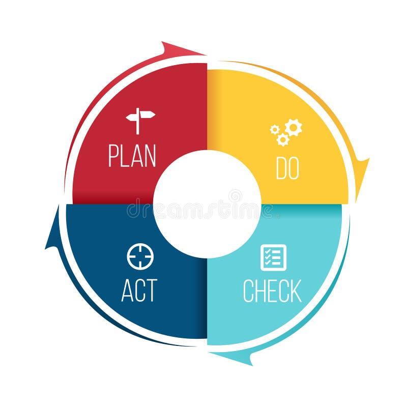 Il piano fa la Legge di controllo PDCA nel blocchetto di punto del cerchio e nell'illustrazione di vettore della freccia illustrazione di stock
