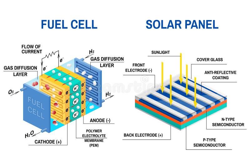 Il processo della luce di conversione all'elettricità e la pila a combustibile diagram royalty illustrazione gratis