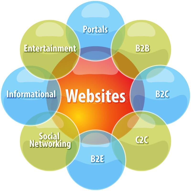 Il sito Web scrive l'illustrazione del diagramma di affari illustrazione di stock