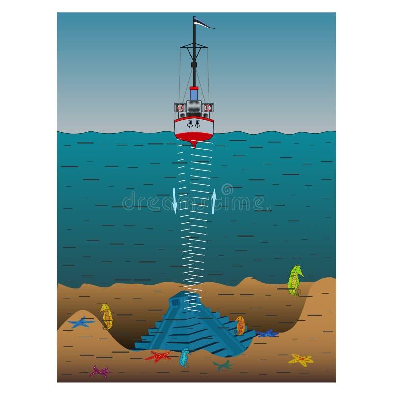 Il sonar di uso per misurare la profondità del fondo del mare illustrazione di stock