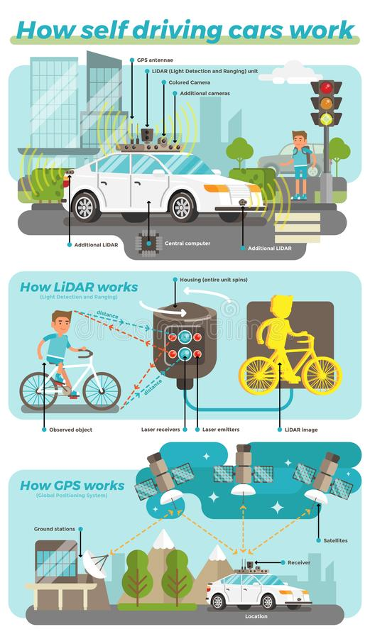How Self Driving Cars Work royalty free illustration