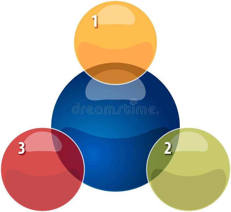Illustrati de recouvrement en blanc de diagramme d'affaires des relations trois illustration stock