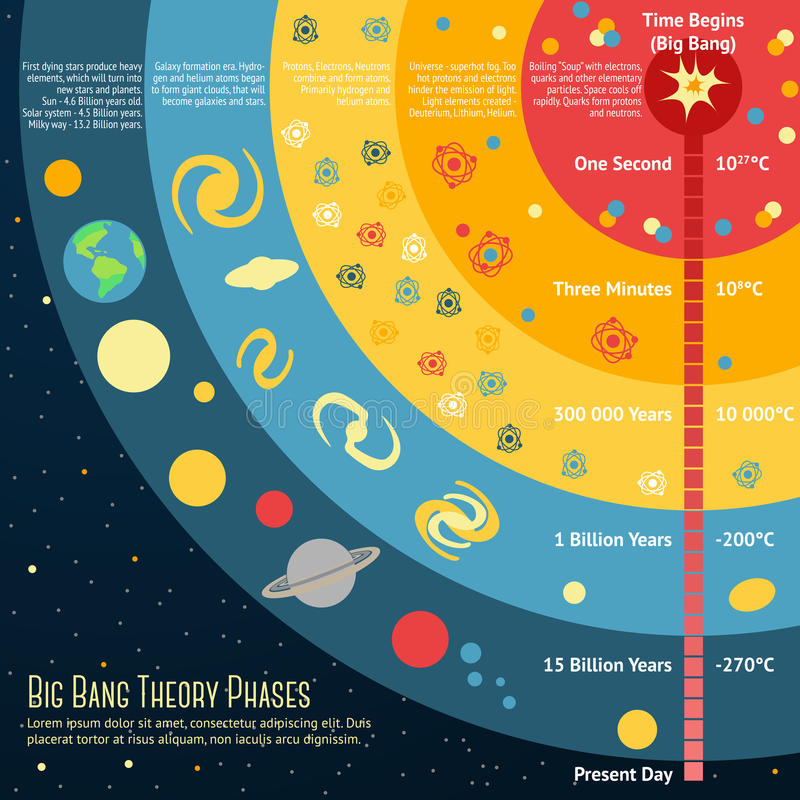 Illustratie van Big Bang-Theoriefasen met plaats royalty-vrije illustratie