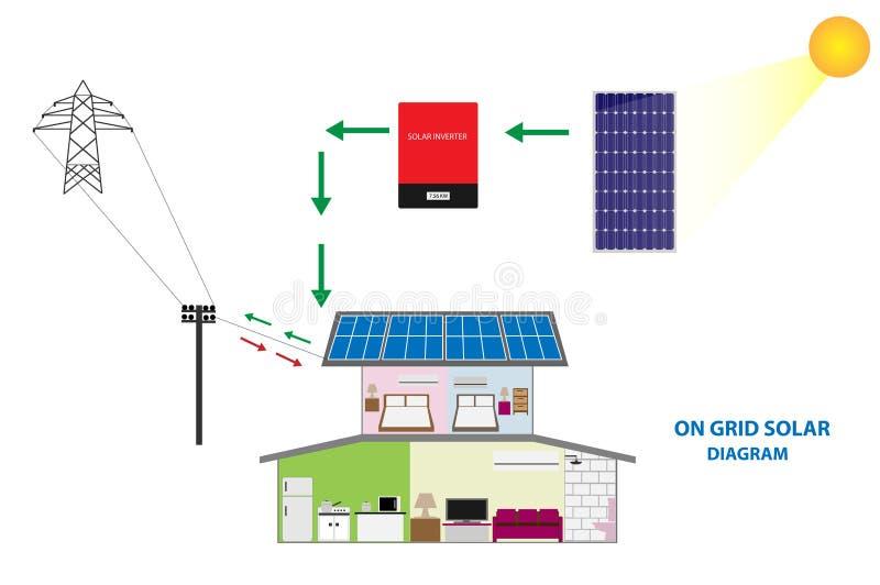 Illustratie van zonne op netsysteem voor verkoop en zelfconsumptie, duurzame energieconcept royalty-vrije illustratie