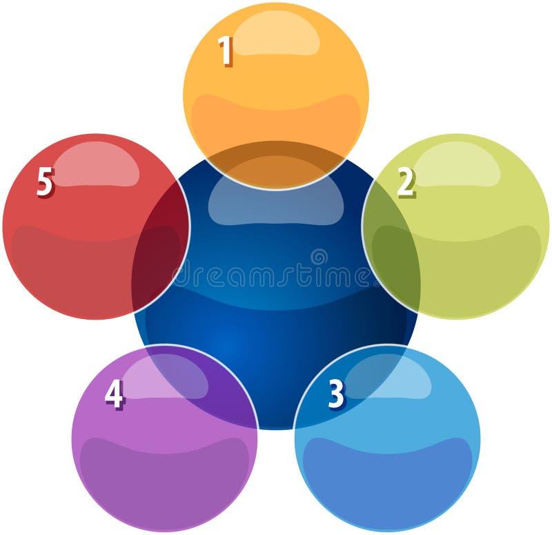 Illustratio di sovrapposizione in bianco del diagramma di affari di relazione cinque illustrazione vettoriale