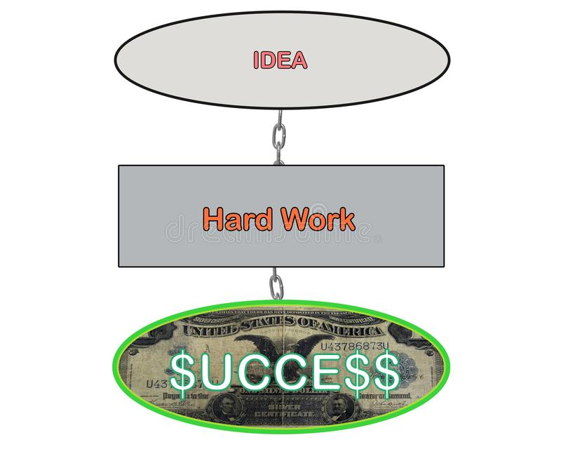 Illustration of chain marketing flowchart showing Idea to Hard Work to Success. In business vector illustration