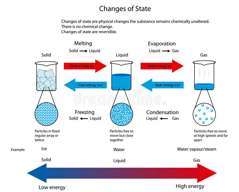 Illustration for changes of state between solid, liquid and gas stock illustration