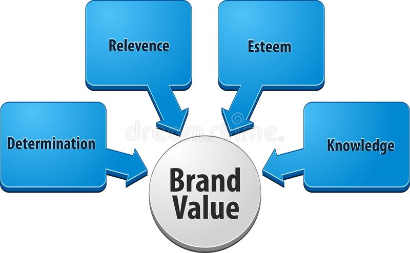 Illustration de diagramme d'affaires de valeur de marque illustration de vecteur